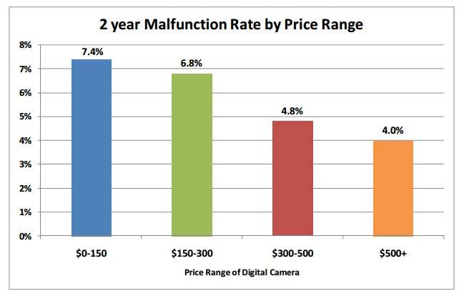 camera-malfunction-rates