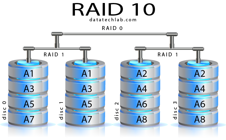 Raid 10 Data Recovery Services Datatech Labs