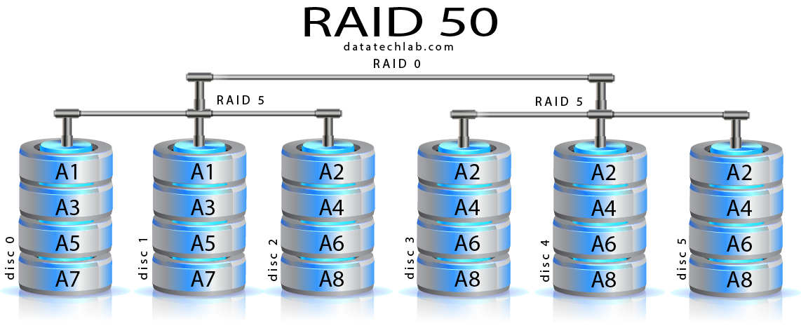 Raid 50 Data Recovery Services Datatech Labs